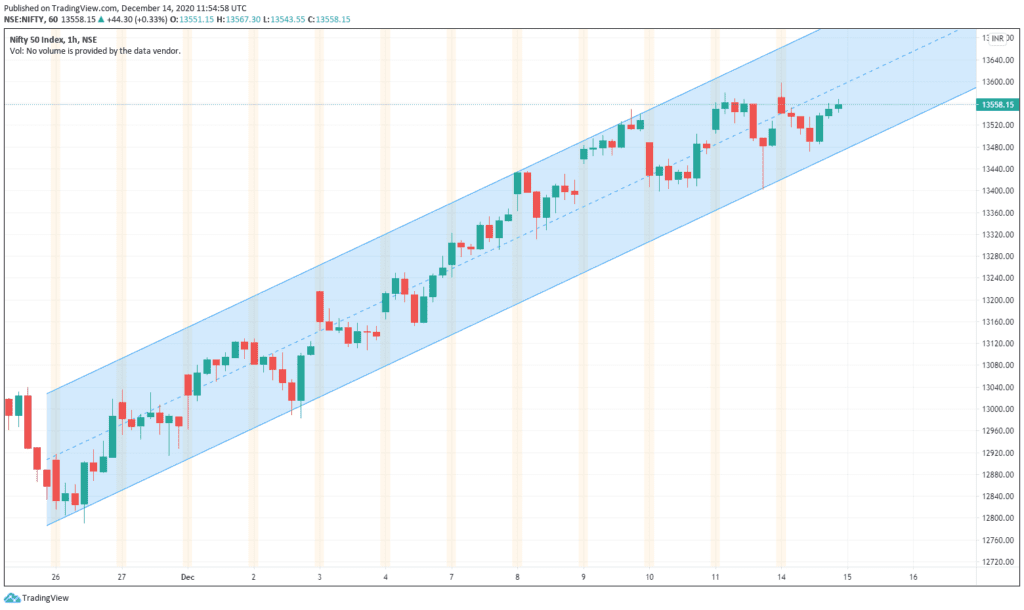 Daily Analysis of Stock Market – NIFTY – 14th December 2020 1