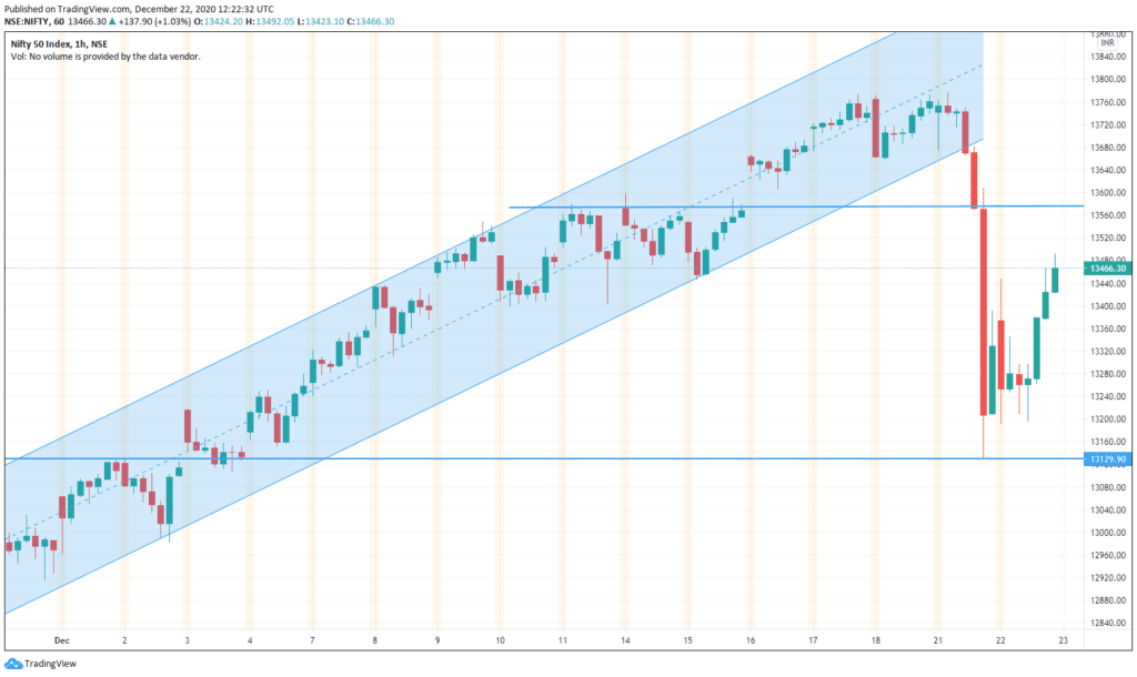 Daily Analysis of Stock Market – NIFTY – 22nd December 2020 1