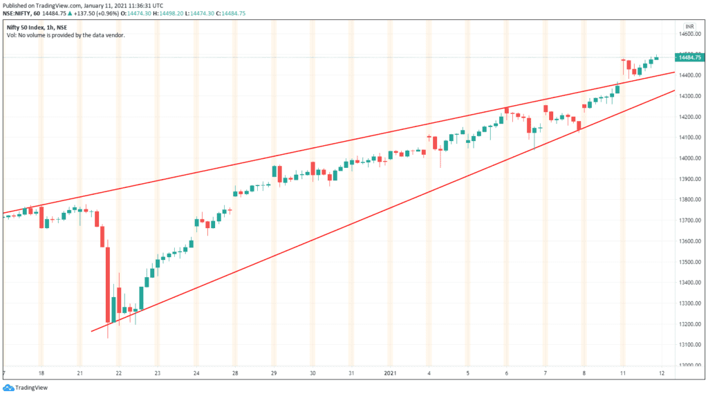 Daily Analysis of Stock Market – NIFTY – 11th January 2021 1