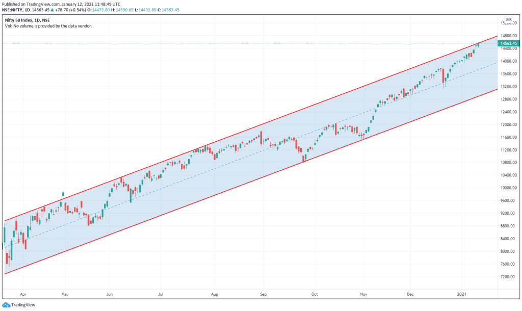 Daily Analysis of Stock Market – NIFTY – 12th January 2021 1