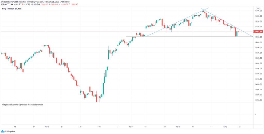 Daily Analysis of Stock Market – NIFTY – 19th February 2021 1