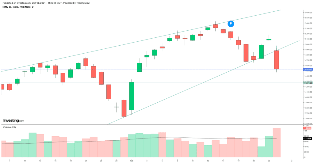 Daily Analysis of Stock Market – NIFTY – 26th February 2021 1