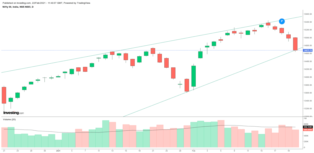 Daily Analysis of Stock Market – NIFTY – 22nd February 2021 1