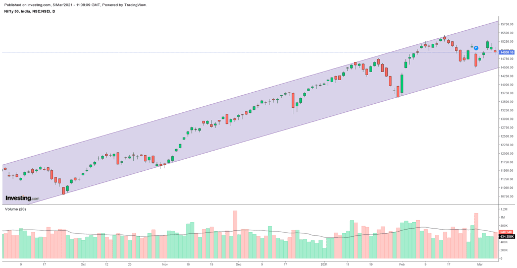 Daily Analysis of Stock Market – NIFTY – 5th March 2021 1