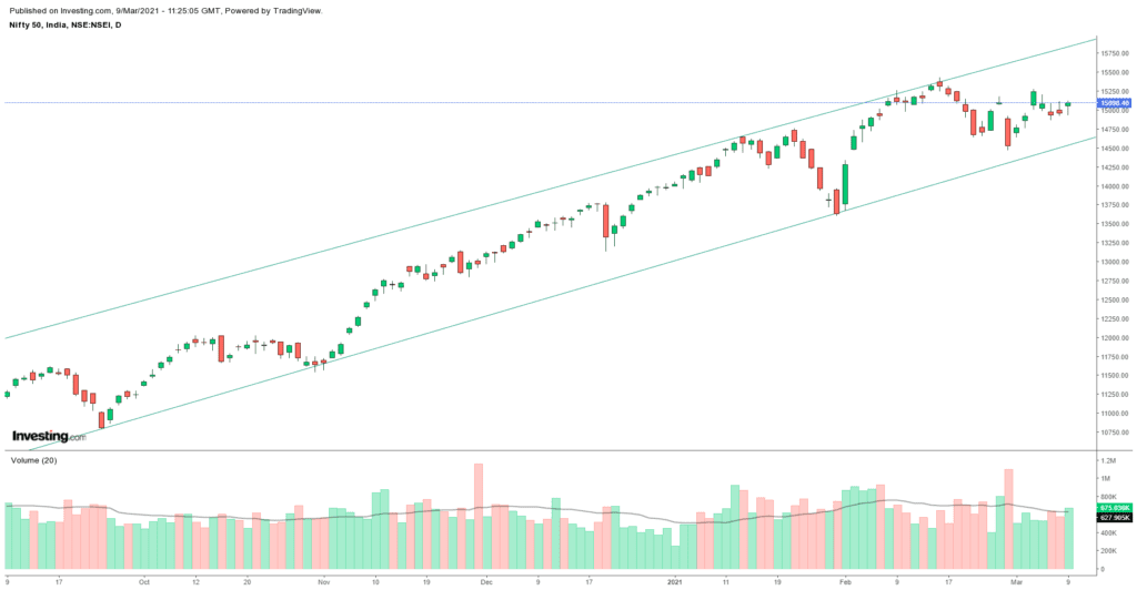 Daily Analysis of Stock Market – NIFTY – 9th March 2021 1