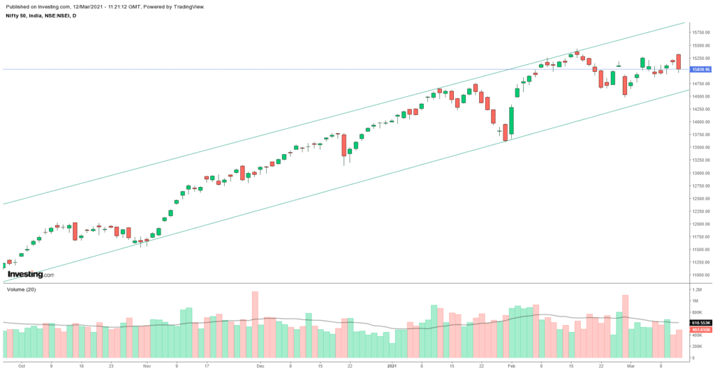 Daily Analysis of Stock Market – NIFTY – 12th March 2021 1