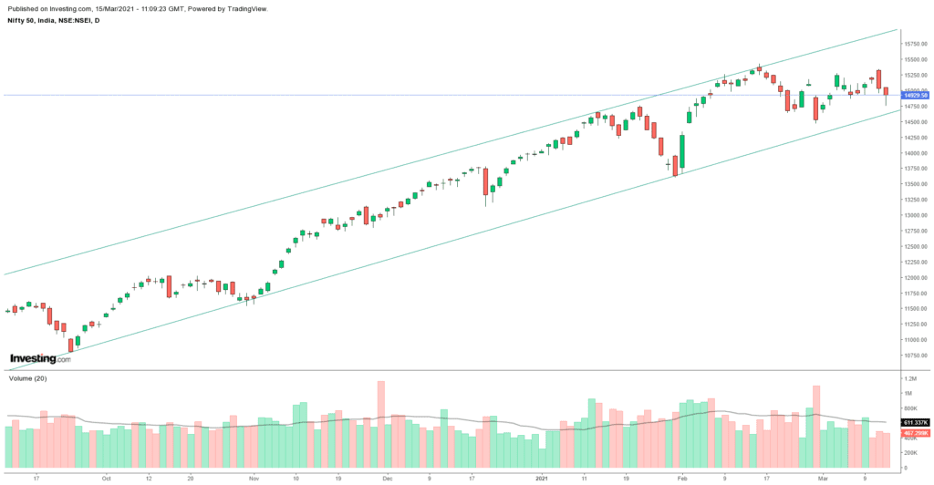 Daily Analysis of Stock Market – NIFTY – 15th March 2021 1