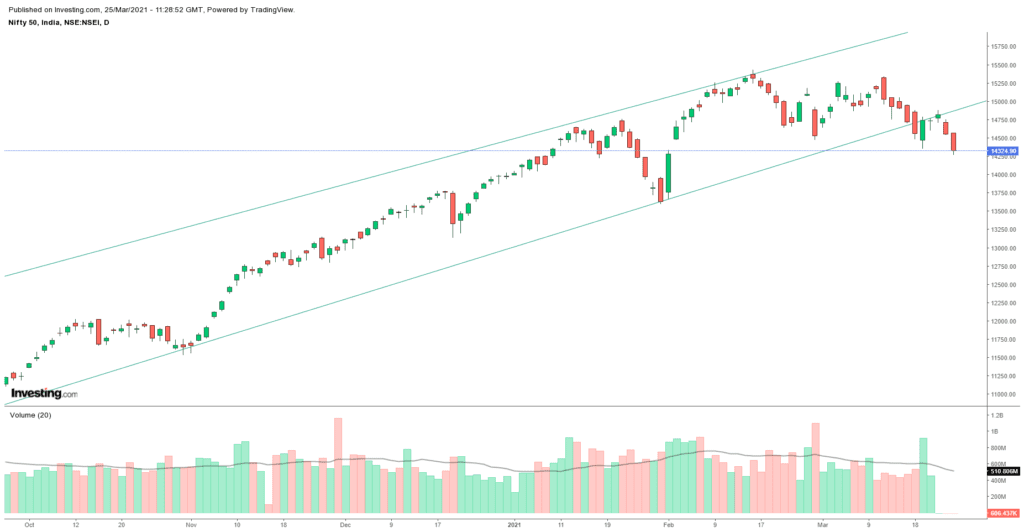 Daily Analysis of Stock Market – NIFTY – 25th March 2021 1