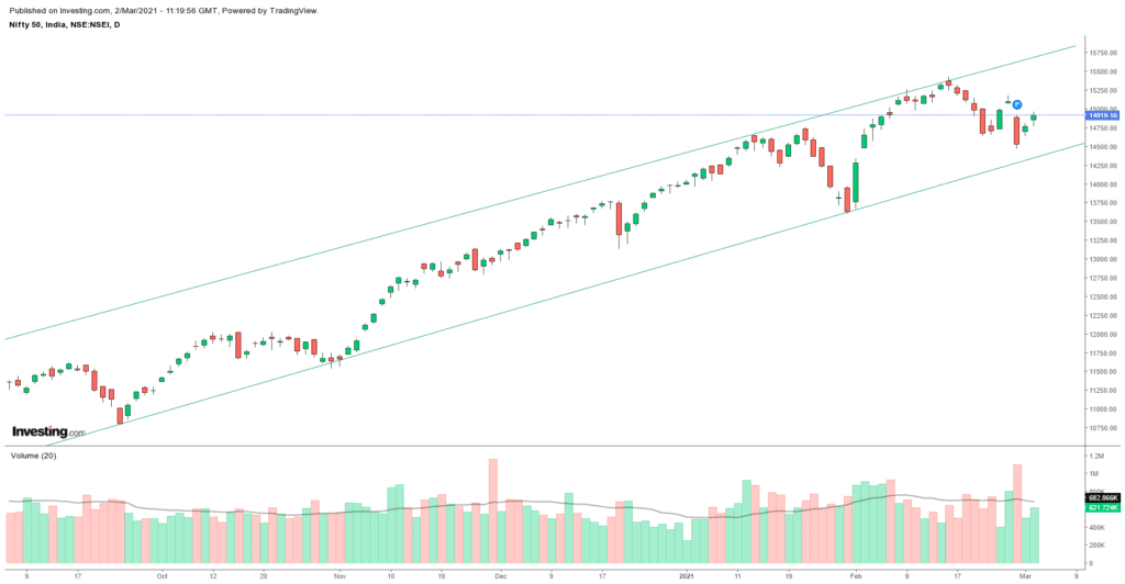 Daily Analysis of Stock Market – NIFTY – 2nd March 2021 1