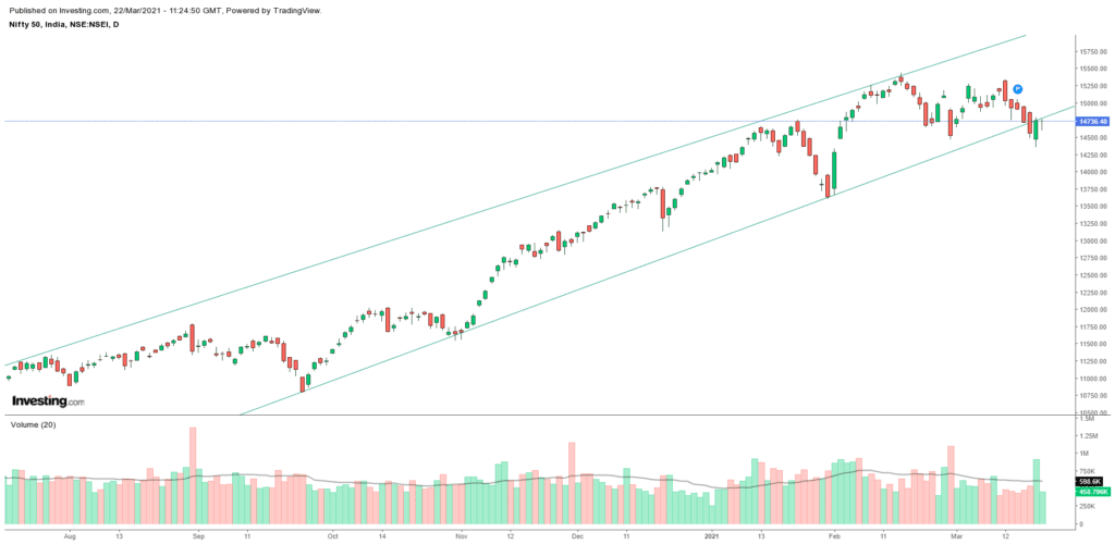 Daily Analysis of Stock Market – NIFTY – 22nd March 2021 1