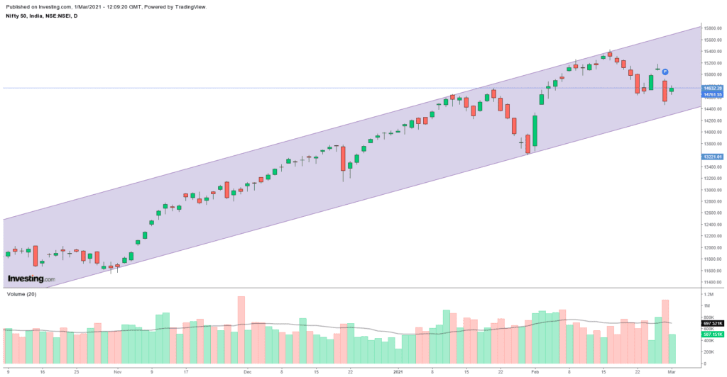 Daily Analysis of Stock Market – NIFTY – 1st March 2021 1
