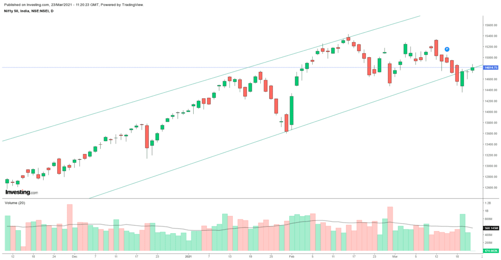 Daily Analysis of Stock Market – NIFTY – 23rd March 2021 1
