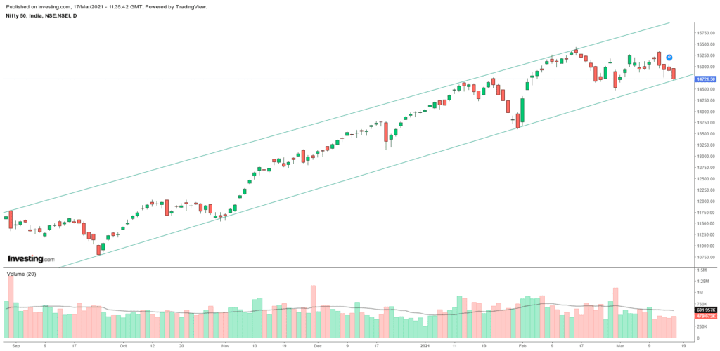 Daily Analysis of Stock Market – NIFTY – 17th March 2021 1