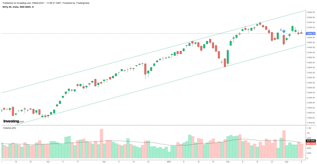 Daily Analysis of Stock Market – NIFTY – 8th March 2021 1
