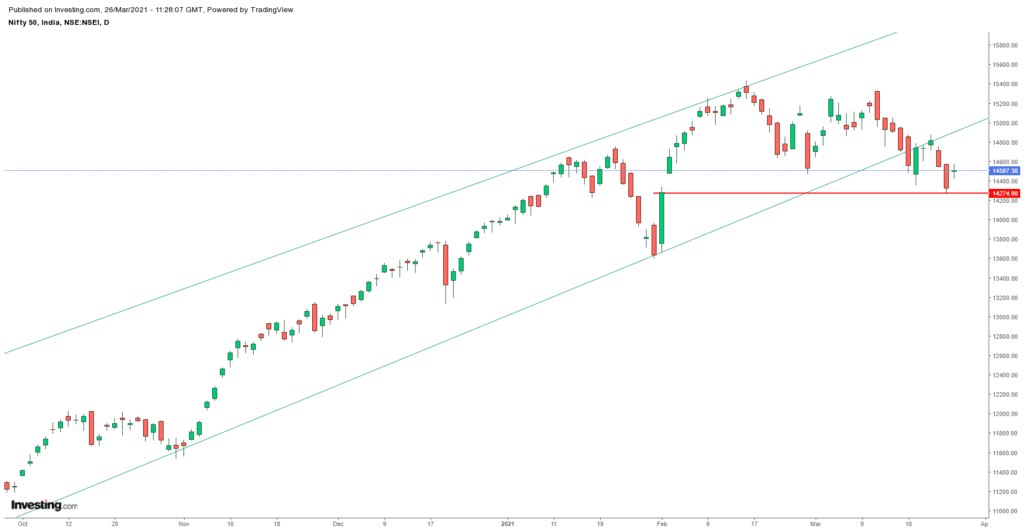 Daily Analysis of Stock Market – NIFTY – 26th March 2021 1