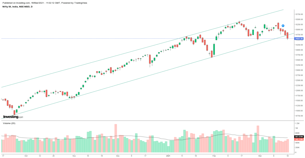 Daily Analysis of Stock Market – NIFTY – 18th March 2021 1