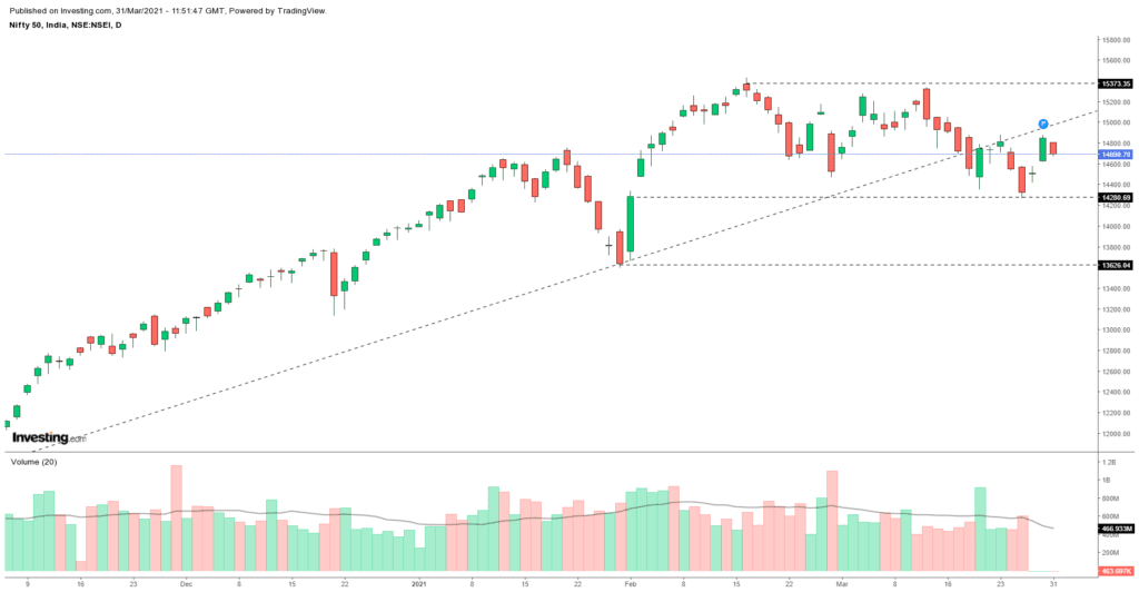 Daily Analysis of Stock Market – NIFTY – 31st March 2021 1