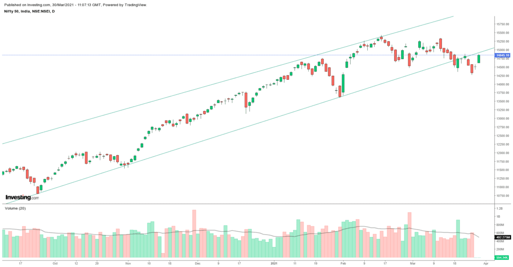 Daily Analysis of Stock Market – NIFTY – 30th March 2021 1