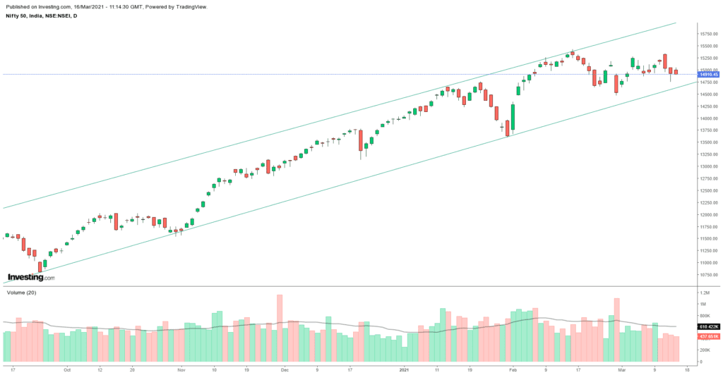 Daily Analysis of Stock Market – NIFTY – 16th March 2021 1