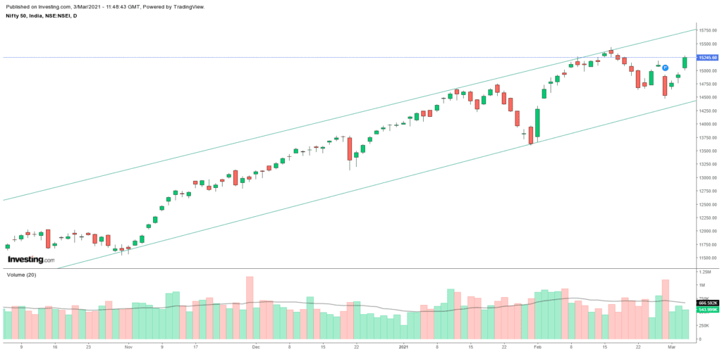 Daily Analysis of Stock Market – NIFTY – 3rd March 2021 1