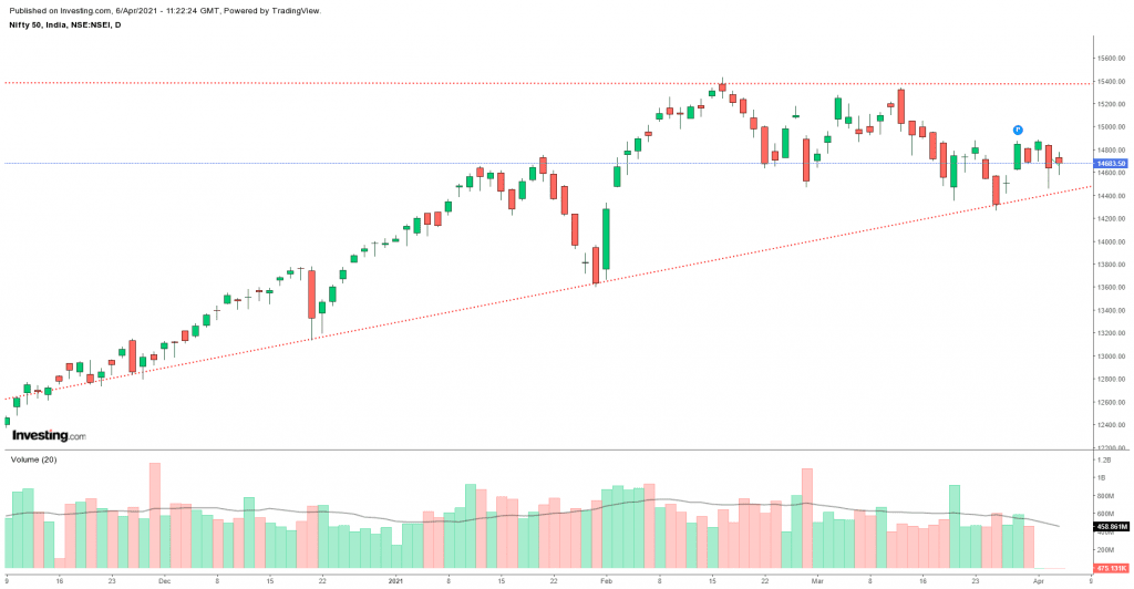 Daily Analysis of Stock Market – NIFTY – 06th April 2021 1