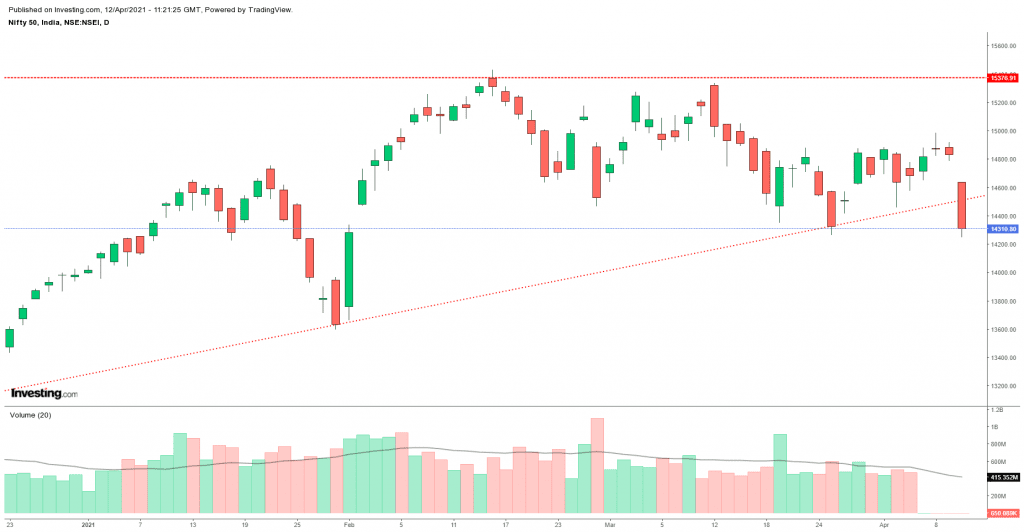 Daily Analysis of Stock Market – NIFTY – 12th April 2021 1