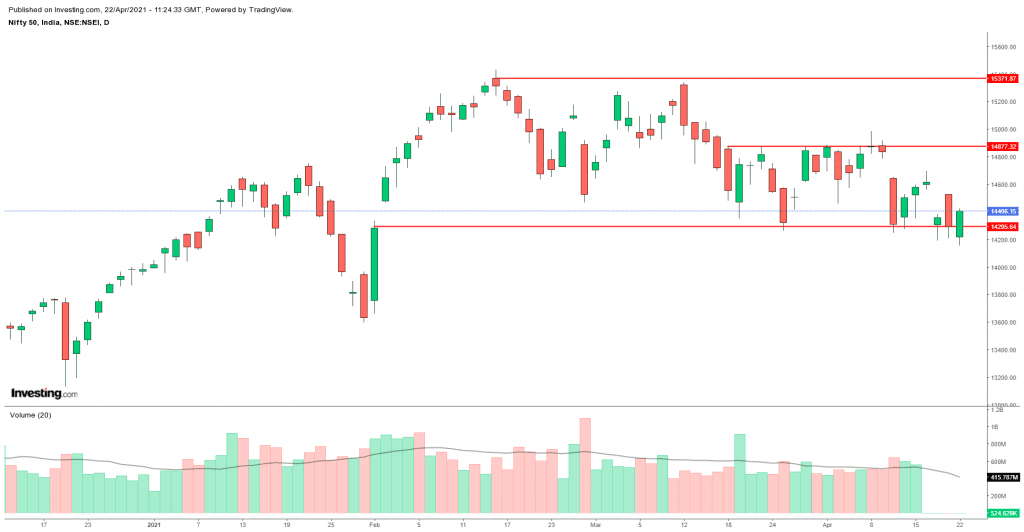 Daily Analysis of Stock Market – NIFTY – 22nd April 2021 1