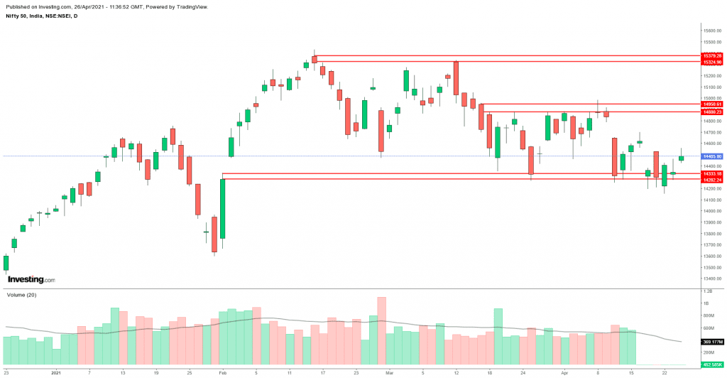 Daily Analysis of Stock Market – NIFTY – 26th April 2021 1
