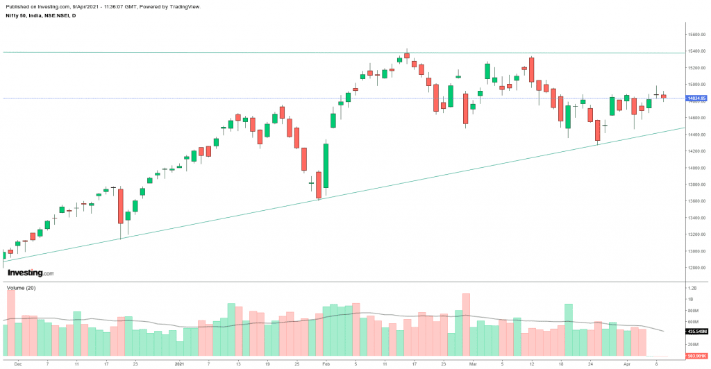Daily Analysis of Stock Market – NIFTY – 09th April 2021 1