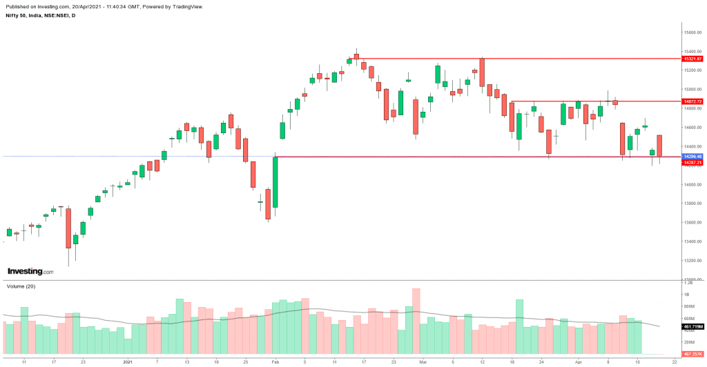 Daily Analysis of Stock Market – NIFTY – 20th April 2021 1
