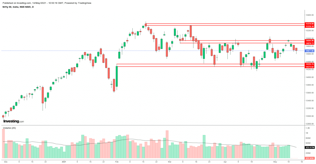 Daily Analysis of Stock Market – NIFTY – 14th May 2021 1