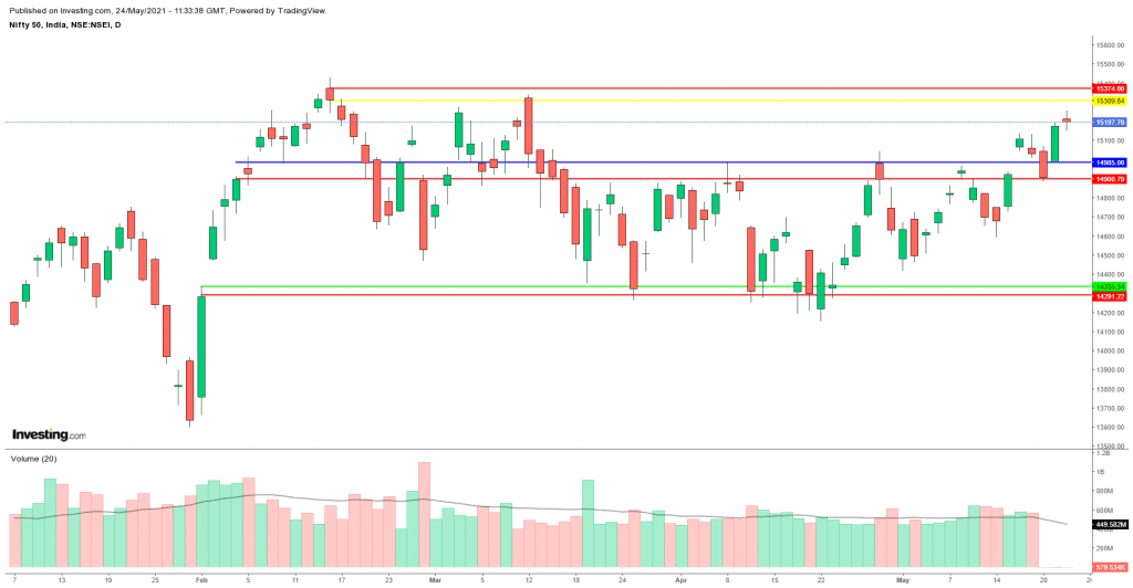Daily Analysis of Stock Market – NIFTY – 24th May 2021 1