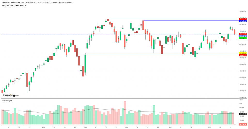 Daily Analysis of Stock Market – NIFTY – 20th May 2021 1