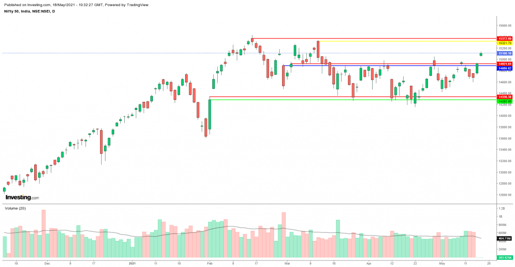 Daily Analysis of Stock Market – NIFTY – 18th May 2021 1