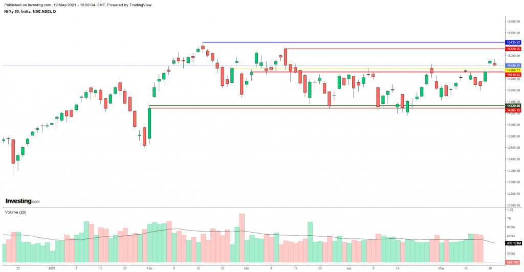 Daily Analysis of Stock Market – NIFTY – 19th May 2021 1
